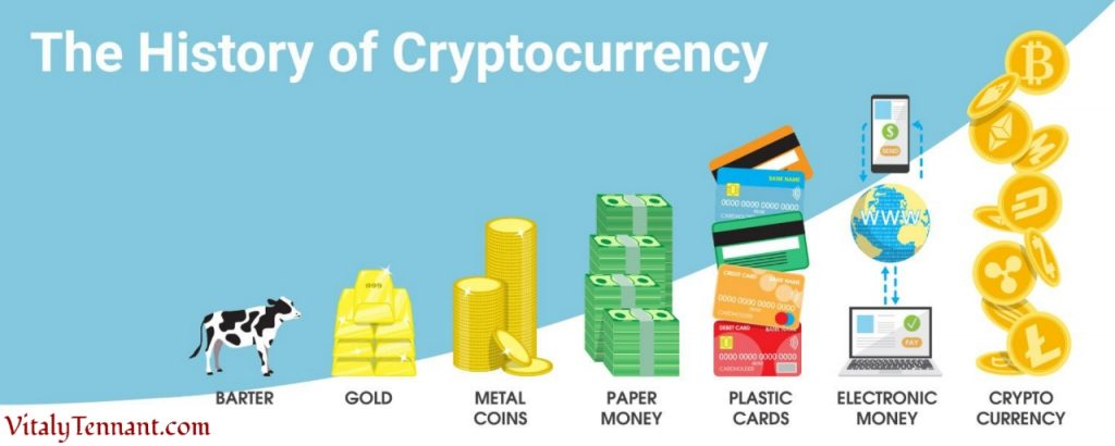 The History of Cryptocurrency and The Evolution of Money.