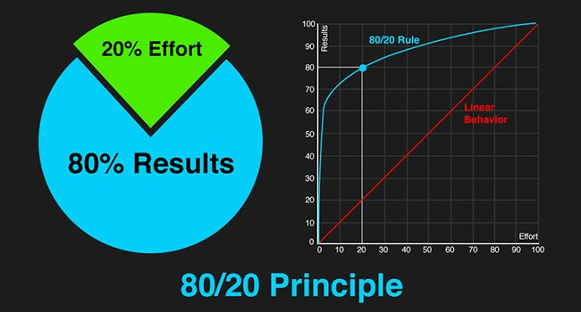 There is an unlimited amount of work that needs to be done, and a very limited amount of time available, use the 80/20 rule.
