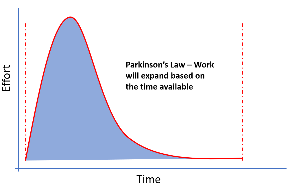"""""""Work expands so as to fill the time available for its completion"""". Cyril Northcote Parkinson"""