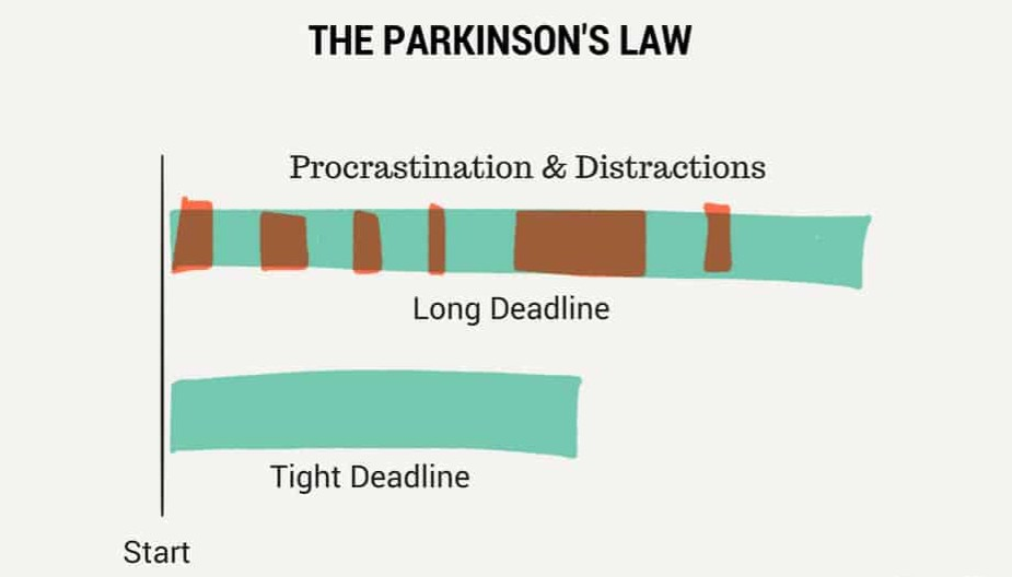 Stop procrastinating and get rid of distractions. Get it done.