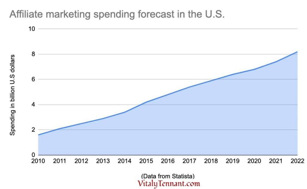 Affiliate marketing spending forecast in the United States via VitalyTennant.com