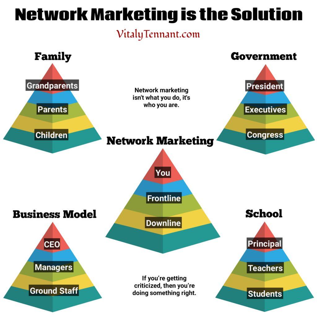 Network Marketing Pyramid